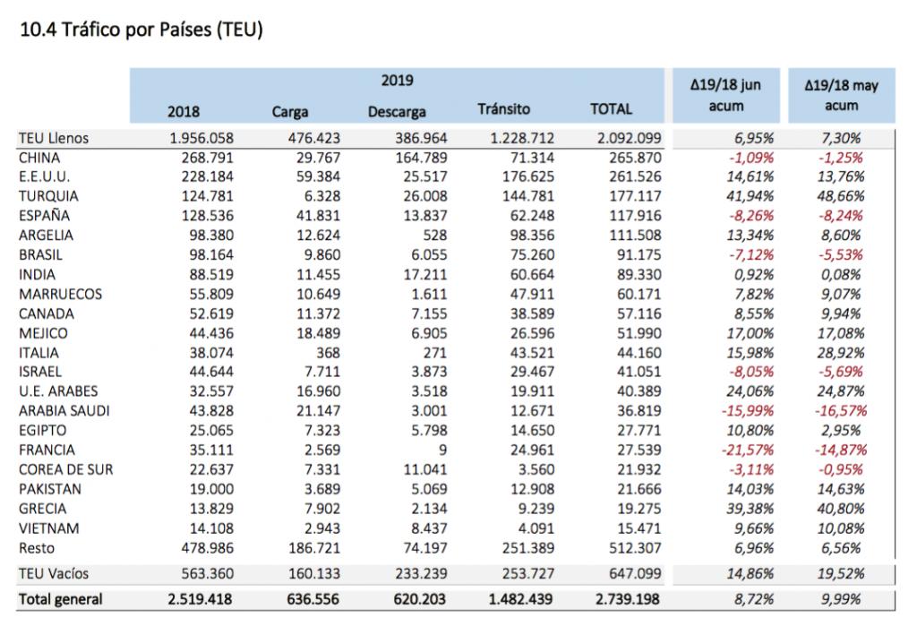 Trafico-paises-puerto-valencia-1-semestre-2019-2