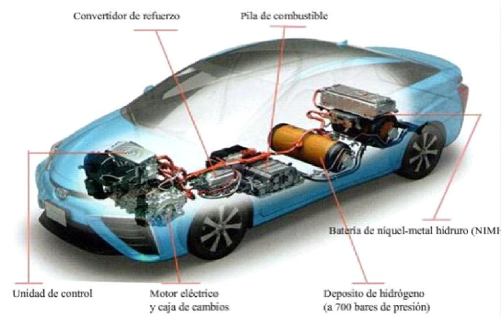 hidrógeno en vehículos