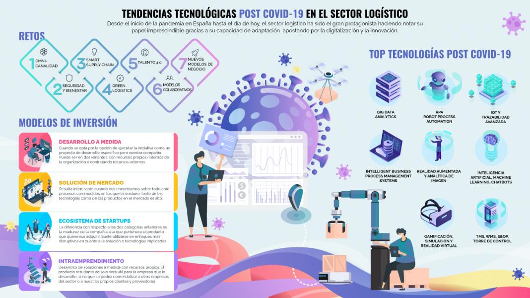 tecnologia logistica1